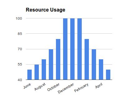 resource_chart