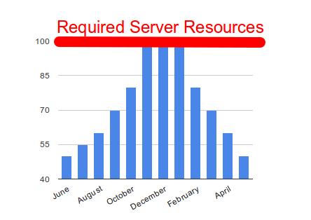 resource_chart_classic