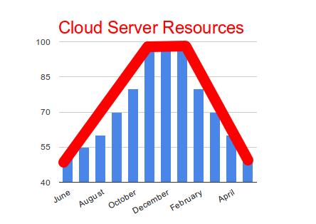 resource_chart_cloud